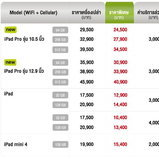 โปรโมชั่น iPad Pro AIS