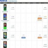 ราคาโทรศัพท์มือถือ-Nokia
