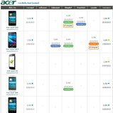 ราคาโทรศัพท์มือถือ-Acer