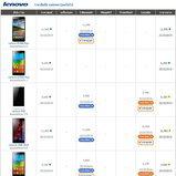 ราคาโทรศัพท์มือถือ-Lenovo