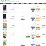 ราคาโทรศัพท์มือถือ-OPPO