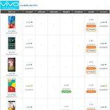 ราคาโทรศัพท์มือถือ-vivo