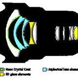เลนส์มุมกว้าง Ultra-wideangle