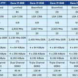 Intel เผยสเปกซีพียูตระกูล Core i5 และ Core i7