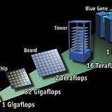 ไอบีเอ็มประกาศส่ง Blue Gene ทุบสถิติซูเปอร์คอมพิวเตอร์เร็วสุดในโลก