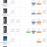 ราคามือถือ Apple (แอปเปิ้ล)