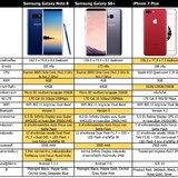 เทียบสเปค Samsung Galaxy Note 8, Samsung Galaxy S8+ และ iPhone 7 Plus