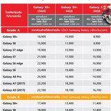 โปรโมชั่นจอง Samsung Galaxy S9