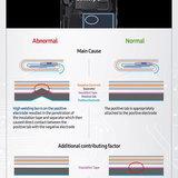 ภาพ Infographic ของ Samsung