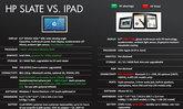 จับมาชนกัน เลย HP Slate กับ iPad ใคร Spec ดีกว่ากัน ตัวต่อตัว