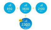 มารู้จักกับ 2300 MHz คลื่นใหม่จากดีแทคกัน