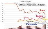 Canon มาแรงเกินคาด! เผยส่วนแบ่งการตลาดกล้องฟูลเฟรมมิเรอร์เลสล่าสุดในญี่ปุ่น