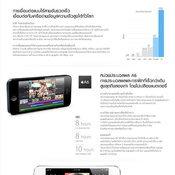 ราคา iphone 5