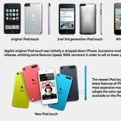 ภาพประกอบข่าว:  iPhone 5S