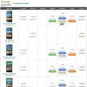 ราคาโทรศัพท์มือถือ-HTC