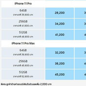ภาพรวมราคา iPhone 11 Series