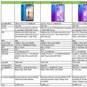 เทียบสเปค Huawei Nova 3 Series