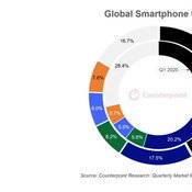 Samsung กลับมาครองยอดจำหน่ายสมาร์ตโฟนสูงสุด แต่ Apple ครองรายได้ในตลาดถึง 42