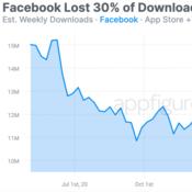 งานงอกไม่หยุด ยอดดาวน์โหลด Facebook ลดลงถึง 30 หลัง TikTok ยังปังอย่างต่อเนื่อง