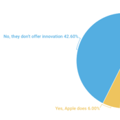 แล้วคุณคิดอย่างไร ชาวต่างชาติมองว่า Apple และ Google ไม่ได้นำด้านนวัตกรรมสำหรับสมาร์ตโฟนแล้ว