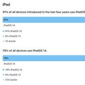90 ของผู้ใช้ iPhone ที่เปิดตัวใน 4 ปีล่าสุด อัปเดตเป็น iOS 14 แล้ว