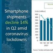 ยอดขาย iPhone พุ่งสูงขึ้นในไตรมาส 2  สวนทางตลาดสมาร์ตโฟนทั่วโลกที่ปรับตัวลงช่วง COVID-19