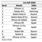 iPhone 11 ขึ้นแท่น