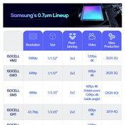 Samsung เปิดตัวเซนเซอร์กล้องใหม่
