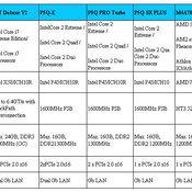 อัสซุส มาเธอร์บอร์ด รองรับ Windows 7 RC เป็นรายแรกของโลก