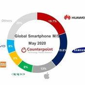 Huawei ยังคงรักษาตำแหน่งผู้ผลิตสมาร์ตโฟนอันดับหนึ่งของโลกได้ 2 เดือนติด
