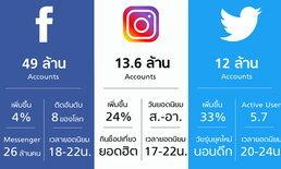 Thailand Social Award 2018 กับการเติบโตของ เฟซบุ๊ก-ทวิตเตอร์-อินสตาแกรม