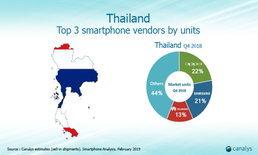 แรงไม่หยุดฉุดไม่อยู่!! OPPO ขึ้นแท่นครองอันดับ 1 ของ ตลาดสมาร์ทโฟนในไทย