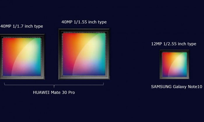 ลือHuawei Mate 30 Proจะมีเซนเซอร์กล้องหลังคู่40ล้านพิกเซลและใหญ่กว่าของSamsung