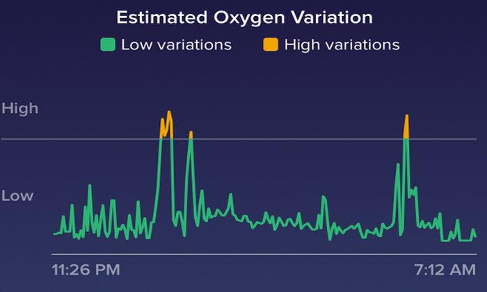 ฟีเจอร์ใหม่จากฟิตบิท กราฟแสดงค่าออกซิเจน