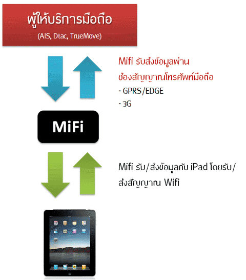 mifi_ipad