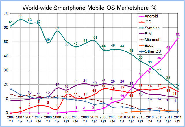 World-Wide-Smartphone-Market-Share