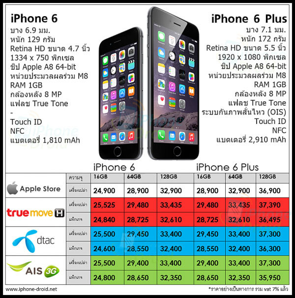 iPhone 6 and iPhone 6 Plus Prices in Thailand