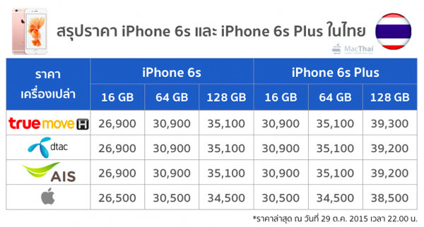 summary-iphone-6-and-6-plus-price-from-truemove-h-ais-dtac-apple-store-online-29-oct-2015-3