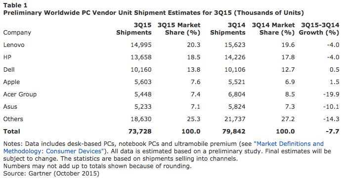 ยอด shipment ของ PC ในไตรมาส 3 ปี 2558 โดย Gartner