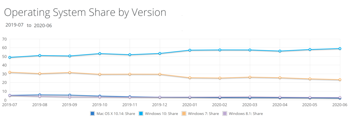 netmarketshare-os-june-2020-1