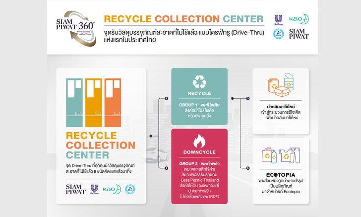 สยามพิวรรธน์ ยูนิลีเวอร์ คาโอ เต็ดตรา แพ้คและเครือข่ายพันธมิตร เปิด ไดร์ฟทรู รีไซเคิล เซ็นเตอร์ แห่งแรกในประเทศไทย