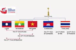 ຮູບແບບການແຂ່ງຂັນ Toyota Mekong Club Championship 2016