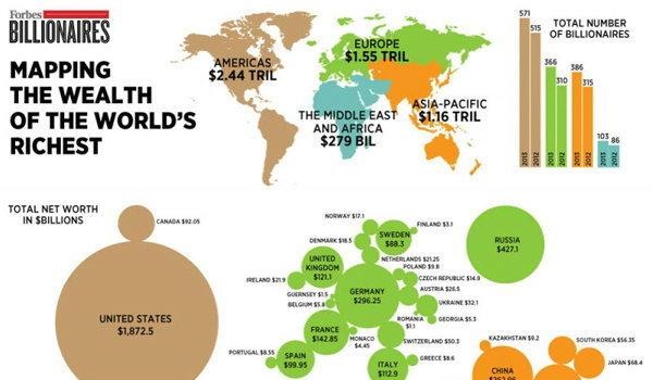 แผนที่ มหาเศรษฐีโลก 1,426 คน เขาอยู่ตรงไหนกันบ้าง