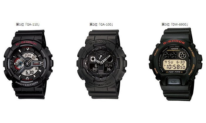 G-SHOCK ประกาศนาฬิการุ่นขายดีที่สุดตลอดระยะเวลา 35 ปี