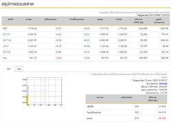 หุ้นไทยเปิดตลาดเช้านี้บวก 3.71 จุด