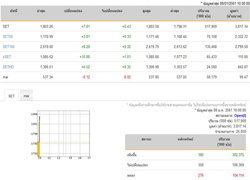 หุ้นไทยเปิดตลาดทะลุ 1,800 จุดแรงซื้อสถาบันฯ