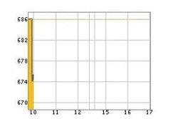 หุ้นไทยร่วง1.5% ตื่นข่าวดูไบเลื่อนคืนหนี้