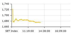 หุ้นไทยในช่วงเช้าร่วงหนัก 46.73 จุด ดัชนีอยู่ที่ 1,675.09 จุด