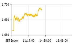 หุ้นไทยในช่วงเช้าปรับตัวเพิ่มขึ้น 14.51 จุด  ดัชนีอยู่ที่ 1,697.40 จุด