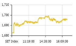 หุ้นไทยปิดตลาด ดัชนีเพิ่มขึ้น 13.27 จุด ปิดที่ 1,696.16 จุด
